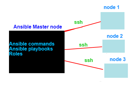Ansible Architecture-Ansible Architecture PPT -